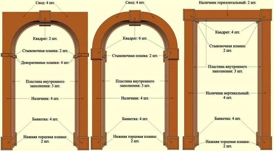 Свод арки своими руками 47